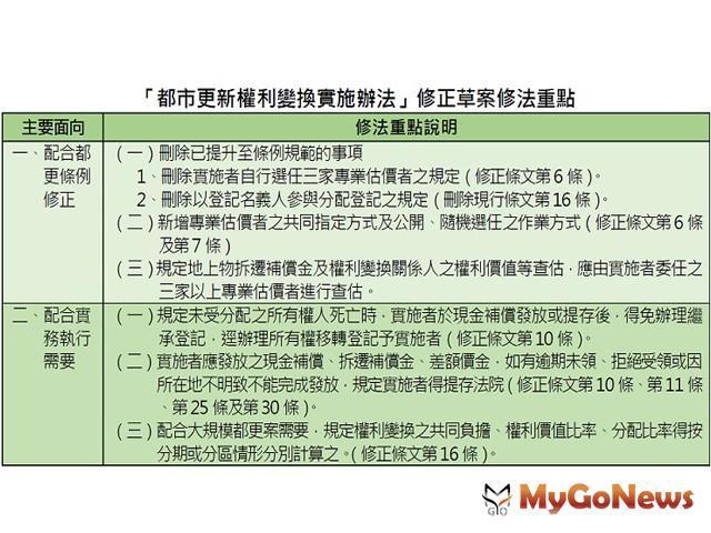 公開、隨機選任估價師,提升都更信任度,內政部通過權利變換實施辦法修正案 MyGoNews房地產新聞 區域情報