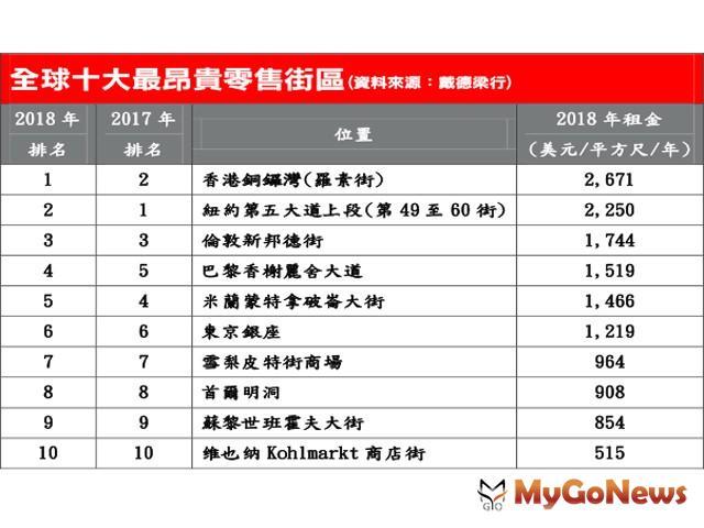 戴德梁行:香港銅鑼灣再次榮登全球最昂貴商業街 MyGoNews房地產新聞 市場快訊