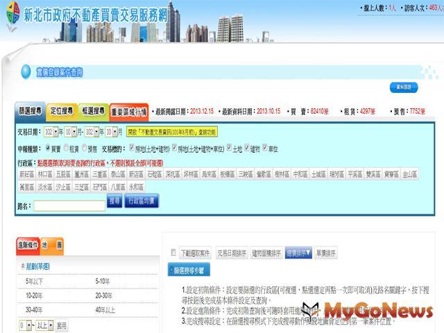 全新改版之「新北市不動產買賣交易服務網」,自2013年12月25日啟用 MyGoNews房地產新聞 市場快訊