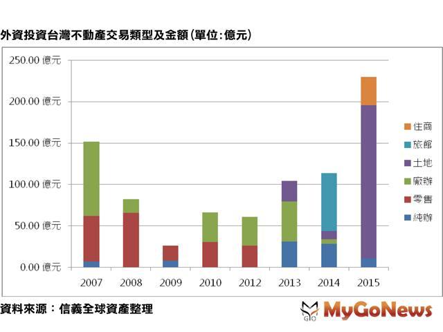 外資累計投資台灣不動產超過830億,主要成交由零售轉為土地 MyGoNews房地產新聞 市場快訊