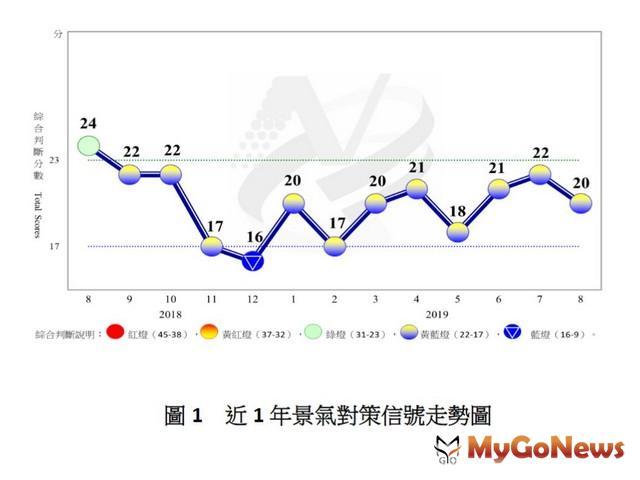 變數仍多 8月景氣黃藍燈,密切關注後續發展 MyGoNews房地產新聞 市場快訊