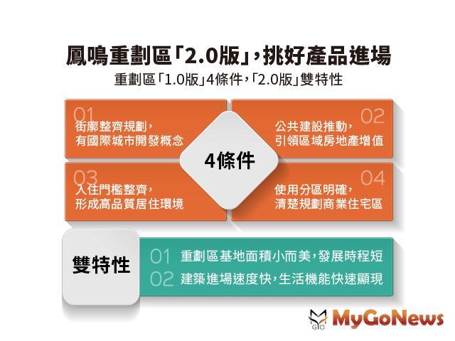 鳳鳴重劃區「4條件+雙特性」,晉階重劃「2.0版」 MyGoNews房地產新聞 專題報導