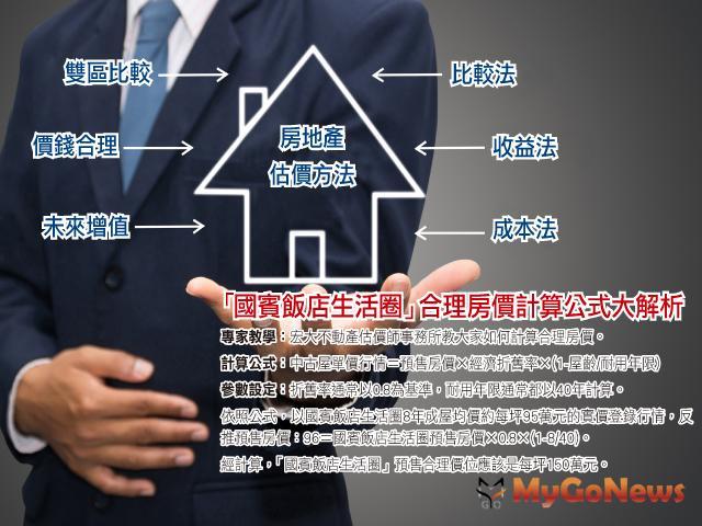 房地產價格無所謂貴或不貴,只有合理與不合理!而合理房價的架構就來自於「區域行情比較」 MyGoNews房地產新聞 專題報導