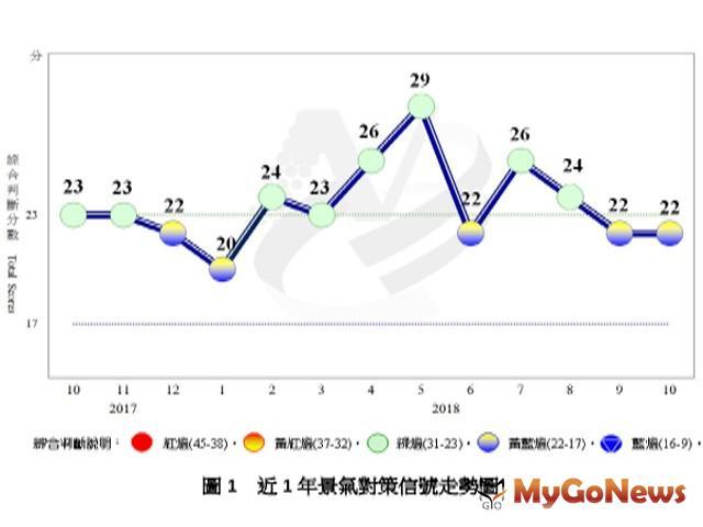 景氣概況 10月景氣續呈擴張 MyGoNews房地產新聞 市場快訊