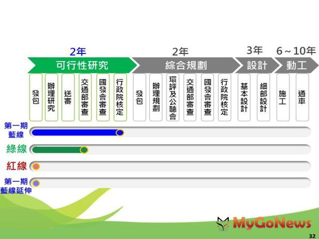 議會通過 台南市先進運輸系統第一期藍線、藍線延伸線與紅線規劃案(圖:台南市政府) MyGoNews房地產新聞 區域情報