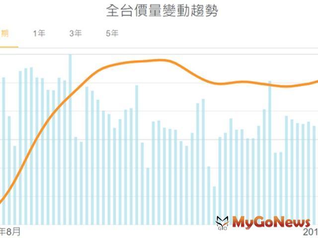 好時價:薪資所得沒起色,台北房價修正超無感 MyGoNews房地產新聞 市場快訊