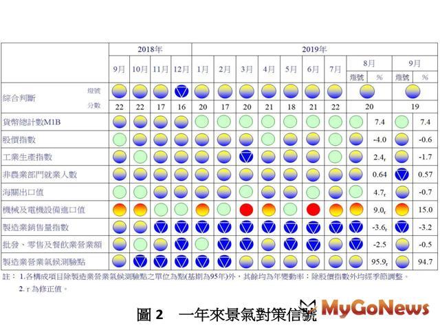 9月景氣 燈號續呈黃藍燈,密切關注後續 MyGoNews房地產新聞 市場快訊