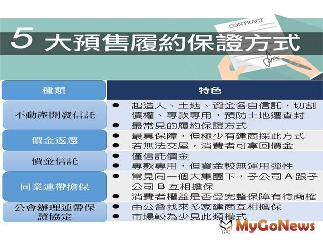 筆記起來,預售屋買賣定型化契約應由企業經營者提供履約擔保機制 MyGoNews房地產新聞 房地稅務