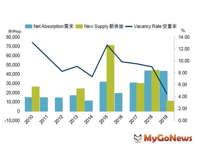 戴德梁行:商辦整體空置率4.5%,下探10年新低。2019年胃納量近43000坪,與2018年相當。 MyGoNews房地產新聞 趨勢報導