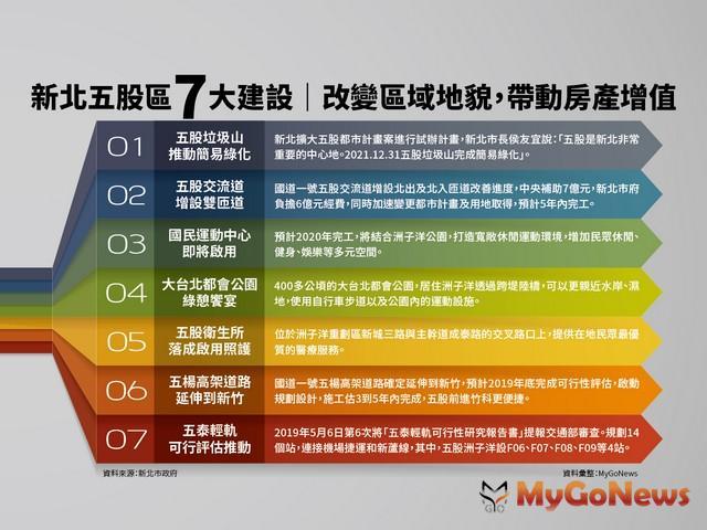 新北五股「7利多」地貌升級,地產高成長 MyGoNews房地產新聞 專題報導