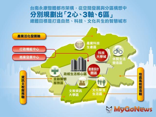 整個永康區首要發展焦點,從「大台南新都心」裡的「大橋重劃區」優先展開。這裡是永康買房置產的新焦點。 MyGoNews房地產新聞 專題報導