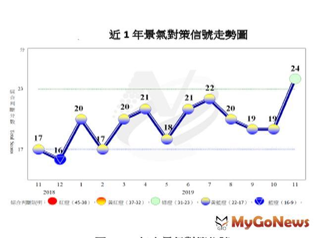 國發會:11月燈號轉呈綠燈,景氣逐漸改善 MyGoNews房地產新聞 趨勢報導