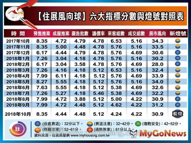 旺季建案廣告量創新高,10月住展風向球平盤游移 MyGoNews房地產新聞 市場快訊