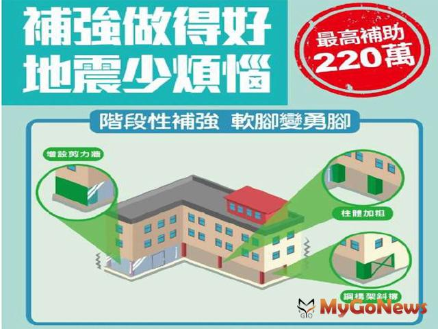 耐震階段性補強,安全保護你的家,政府積極推動建築物耐震階段性補強(圖:營建署) MyGoNews房地產新聞 市場快訊