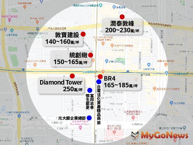 MyGoNews房地產新聞 專題報導