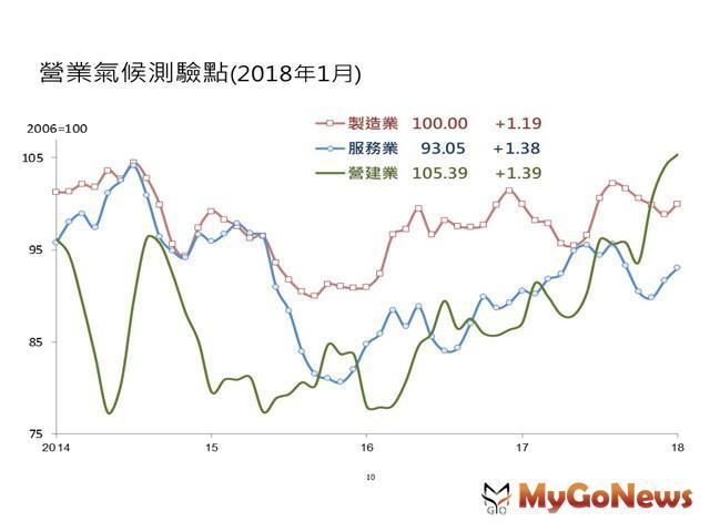 台灣經濟研究院景氣動向調查,營建業因公建投資陸續啟動,加以房地產交易逐漸回溫,推升廠商對未來半年景氣看法 MyGoNews房地產新聞 趨勢報導